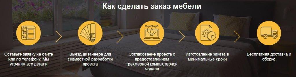 Индивидуальная мягкая мебель на заказ